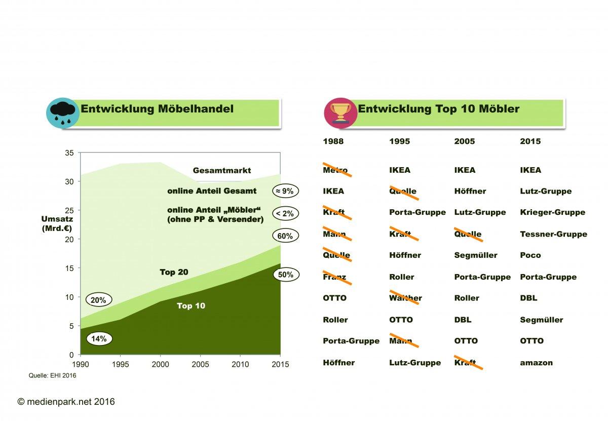 Abbildung 2: Möbelhandel Konsolidiert Sich Seit 1990. E Commerce Anteil Der  U201eMöbleru201c Unter 2%.