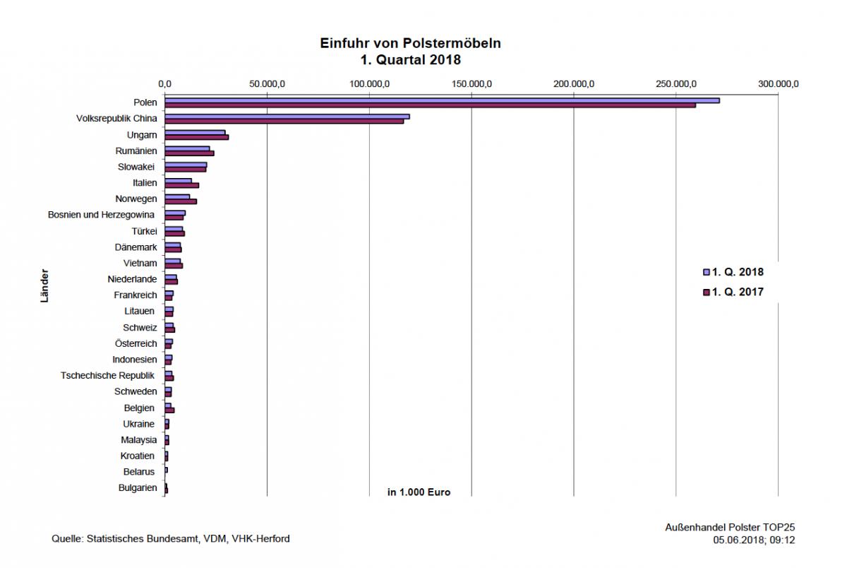 Deutsche Polstermöbelindustrie: Weniger Exporte im ersten Quartal ...