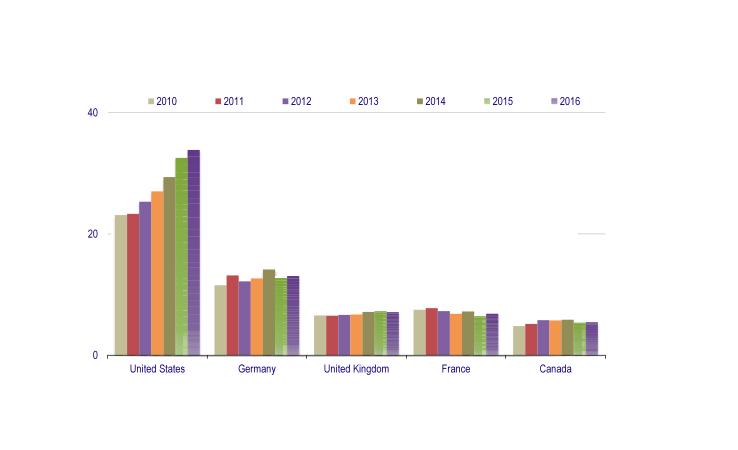 Weltweite Möbelproduktion China Und Usa Dominieren Möbelmarkt